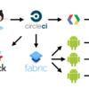 AndroidのCI環境をCircleCIからWerckerに移行しました