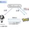 『ポケモンGO』の収益構造と任天堂の取り分について試算と解説をしてみました