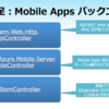 Global Azure Boot Camp 2015 in Japan にて発表しました