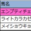 先週の厳選軸馬・新偏差値予想表(結果編)【2020 3月第5週】