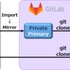 GitLab CI を使って GitHub の Private Repository を無料で CI ①背景編