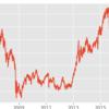 pythonでMySQLに保存した日経先物データからチャートを作成する。