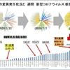 日本の楽観論が