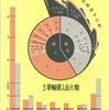 1935年のインフォグラフィックス
