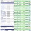 【1月28日】米国株の運用実績&取引詳細
