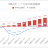 【FX少額投資/手動リピート注文】運用12週目の利益は+316円(累計2,224円)でした【3カ月弱で10%超】