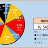 2020年30週目の資産報告(7/25)