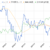 外貨 米ドル【USD】14万円分を買付 2018年7月