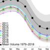 北極の海氷体積、持ち直している気配