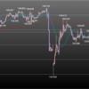 欧州時間の米ドルの見通し 逆イールド拡大も