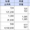 4月株主優待の現在の状況~♪ 成績は???