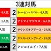 京都大賞典*データ紹介*