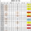 FX サイクル理論 今後の戦略 2/15~ Part2