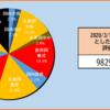 【2020年11週目(3/14)】の資産状況