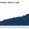 【21年8月末】資産報告