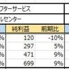 【銘柄分析】 6089 ウィルグループ 17/09/17