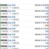 【 5月 19日 】FX自動売買記録:ユーロドル