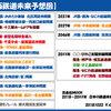 10月22日・月曜日 【鉄分補給20:関西鉄道未来予想図】