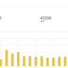 【ブログ運営】投稿数500突破!色々な人のおかげでアマチュアブロガーくらいのPV数は達成 特に「応援する」と言ってくれたマスカットさんには感謝