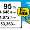 北海道紋別市1号発電所 11月度の総発電量