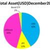 2017年1月31日時点の資産配分状況