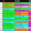 【富士S 2018】傾向と対策