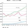 円高の理由 日米の物価と所得が、同額になるよう修正されている