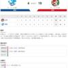 2020-07-11 カープ第17戦(ナゴヤドーム)◯19対4 中日 (7勝9敗1分)23安打19得点で大勝。こんな日があってもいいよね。