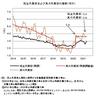 真の失業率──2021年5月までのデータによる更新