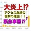 大炎上⁉︎前日の104倍にアクセス急増した衝撃の理由!!