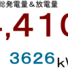 2021年3月分発電量&放電量