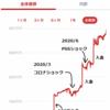 素人投資家のリアルな現実をお伝えします。300万円が1年半で何円になった?