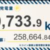 6/14〜6/20の総発電量は10,733.9kWh(目標比96.6%)でした!