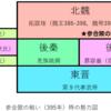 Wikipedia世界史(2) 南北朝時代(中国)続き