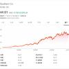 【D】米国公益電力企業ドミニオン・エナジーは配当利回り5.31%、配当落ち日とチャートの確認して買う?買わない?