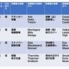 【R6S振り返り】ランクマッチの役割分担の見直し・立ち回りの改善(2019/11/30)