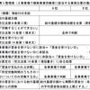 複数事業労働者の休業(補償)等給付に係る部分算定日等の取扱いについて(基管発0318第1号・基補発0318第6号・基保発0318第1号)
