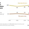米国の移民像に変化