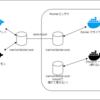 Docker outside of Docker (DooD) & bind-mount で詰まった話 (原因解明済、未解決)