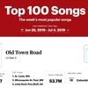 Rolling Stone Charts への所感