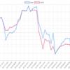 今週(7/16~20)のEA運用結果 +31,605円(+64.5pips)