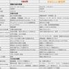 【本】ディストピア小説の金字塔!1984年とすばらしい新世界の比較!!