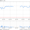 日本取引所グループ(8697)年初来高値更新