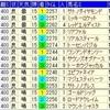 神戸新聞杯2017 出走馬予定馬考察と過去傾向穴馬 予想