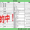 ジャパンC【2017年 回顧】|10万円勝負で大的中!