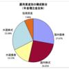2017(平成29)年度 GPIF(年金積立金管理運用独立行政法人) 3四半期運用状況について(訂正版)