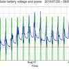 太陽光発電のバッテリー電圧と電力出力のグラフ: 2016/08/22-09/02 | 3時間の出力