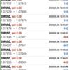 【 5月 6日 】FX自動売買記録:ユーロドル