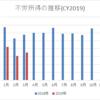 【資産運用】2019年3月の配当金・分配金