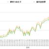 楽天全世界株式インデックス VS 野村つみたて外国株 その2(2018/1/20更新)
